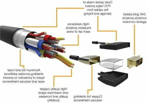5-PACK to DVI Gold-Plated Connectors